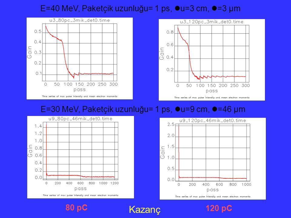 Kazanç 80 pC 120 pC E=40 MeV, Paketçik uzunluğu= 1 ps, u=3 cm, =3 µm E=30 MeV, Paketçik uzunluğu= 1 ps, u=9 cm, =46 µm