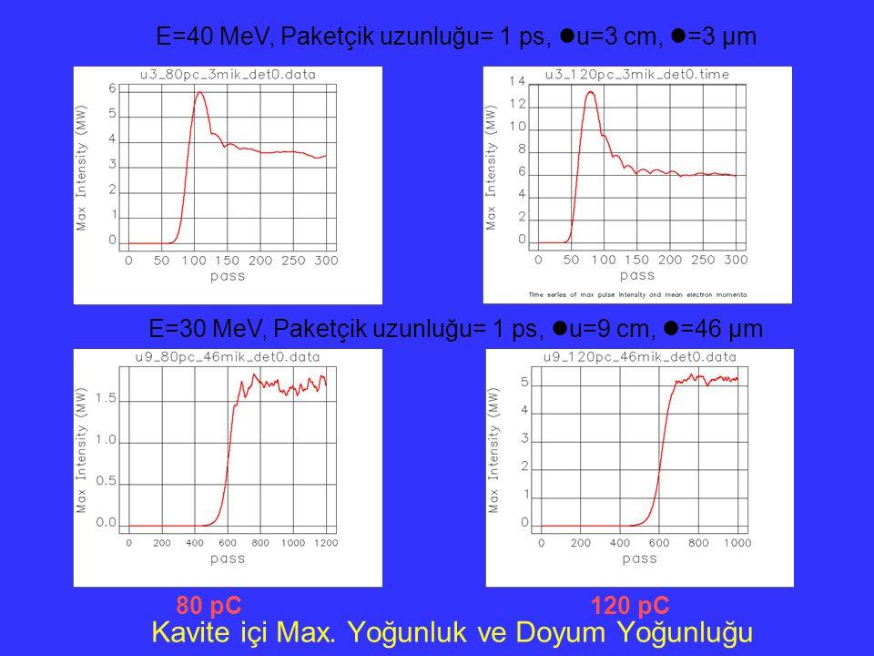Kavite içi Max. Yoğunluk ve Doyum Yoğunluğu E=40 MeV, Paketçik uzunluğu= 1 ps, u=3 cm, =3 µm 80 pC120 pC E=30 MeV, Paketçik uzunluğu= 1 ps, u=9 cm, =4