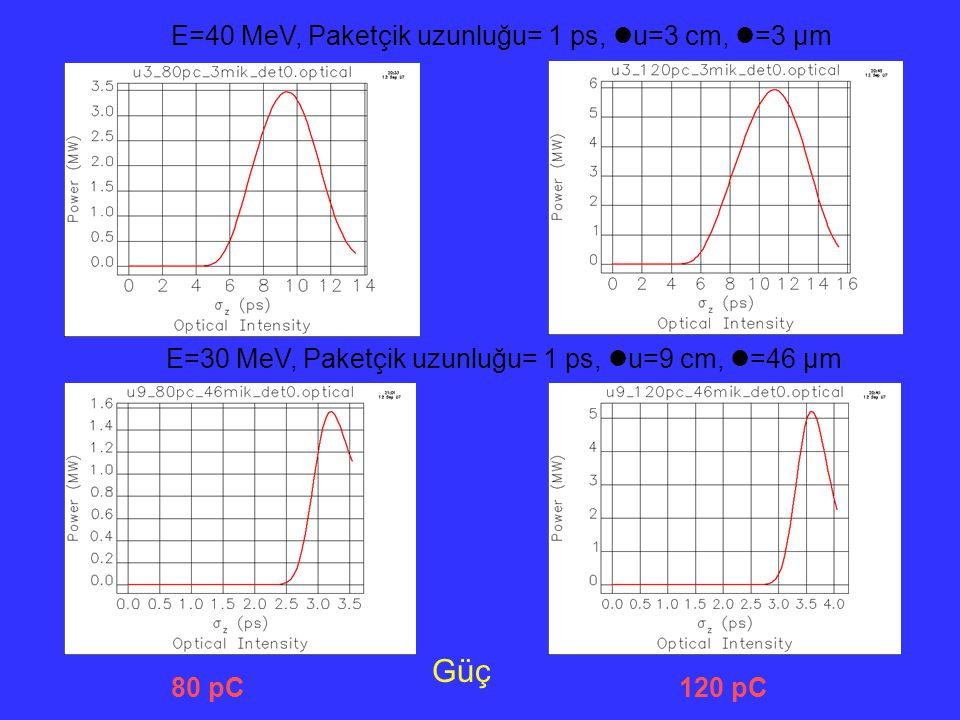 Güç E=40 MeV, Paketçik uzunluğu= 1 ps, u=3 cm, =3 µm 80 pC120 pC E=30 MeV, Paketçik uzunluğu= 1 ps, u=9 cm, =46 µm