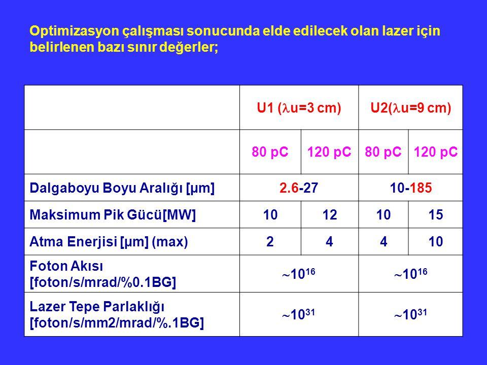 Optimizasyon çalışması sonucunda elde edilecek olan lazer için belirlenen bazı sınır değerler; U1 ( u=3 cm)U2( u=9 cm) 80 pC120 pC80 pC120 pC Dalgaboy