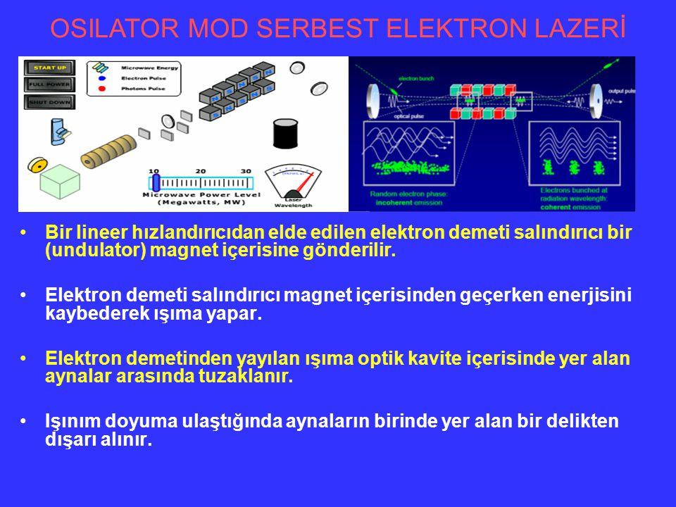 Bir lineer hızlandırıcıdan elde edilen elektron demeti salındırıcı bir (undulator) magnet içerisine gönderilir. Elektron demeti salındırıcı magnet içe