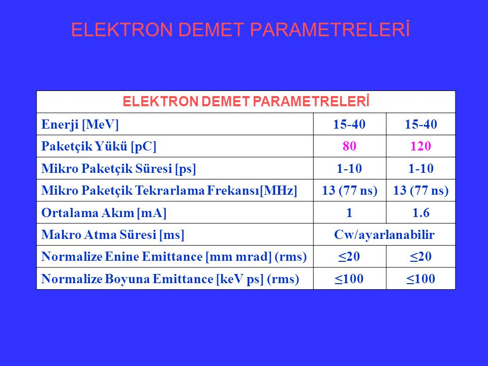 ELEKTRON DEMET PARAMETRELERİ Enerji [MeV]15-40 Paketçik Yükü [pC]80120 Mikro Paketçik Süresi [ps]1-10 Mikro Paketçik Tekrarlama Frekansı[MHz]13 (77 ns