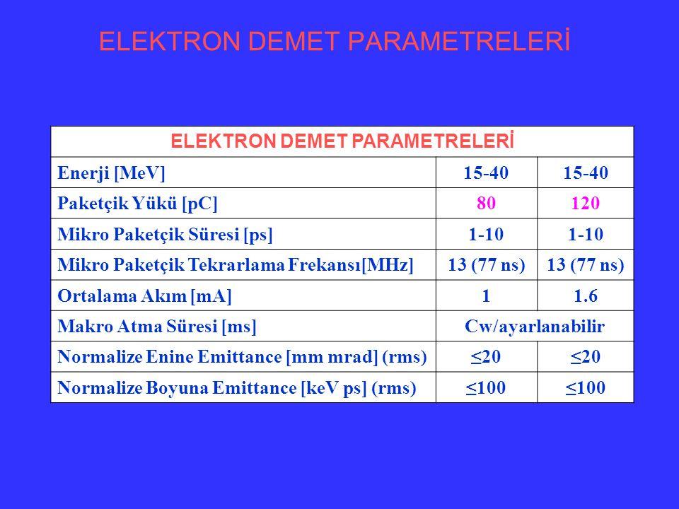Puls enerjisi E=40 MeV, Paketçik uzunluğu= 1 ps, u=3 cm, =3 µm 80 pC 120 pC E=30 MeV, Paketçik uzunluğu= 1 ps, u=9 cm, =46 µm