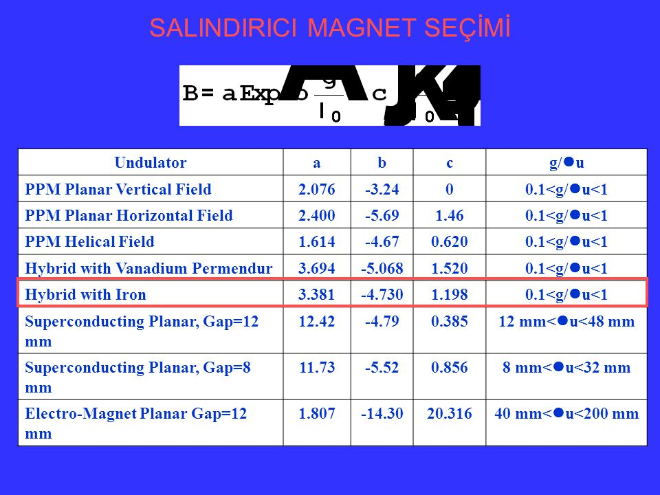 U1U2 Undulator Periyodu [cm]39 Manyetik Alanı [T]0.1-0.350.1-0.275 Salındırıcı Açıklığı [cm]1.6-35.5-9 Kuvvet Parametresi (K)0.3-10.8-2.3 Kutup Sayısı5640 Uzunluk [m]1.683.6 SALINDIRICI MAGNET PARAMETRELERİ K-g grafiği B-g grafiği