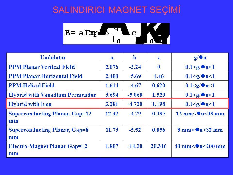RMS Puls uzunluğu E=40 MeV, Paketçik uzunluğu= 1 ps, u=3 cm, =3 µm 80 pC 120 pC E=30 MeV, Paketçik uzunluğu= 1 ps, u=9 cm, =46 µm
