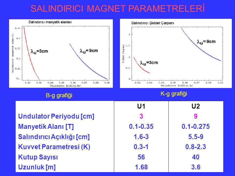 Optimizasyon çalışması sonucunda elde edilecek olan lazer için belirlenen bazı sınır değerler; U1 ( u=3 cm)U2( u=9 cm) 80 pC120 pC80 pC120 pC Dalgaboyu Boyu Aralığı [µm]2.6-2710-185 Maksimum Pik Gücü[MW]10121015 Atma Enerjisi [µm] (max)24410 Foton Akısı [foton/s/mrad/%0.1BG]  10 16 Lazer Tepe Parlaklığı [foton/s/mm2/mrad/%.1BG]  10 31