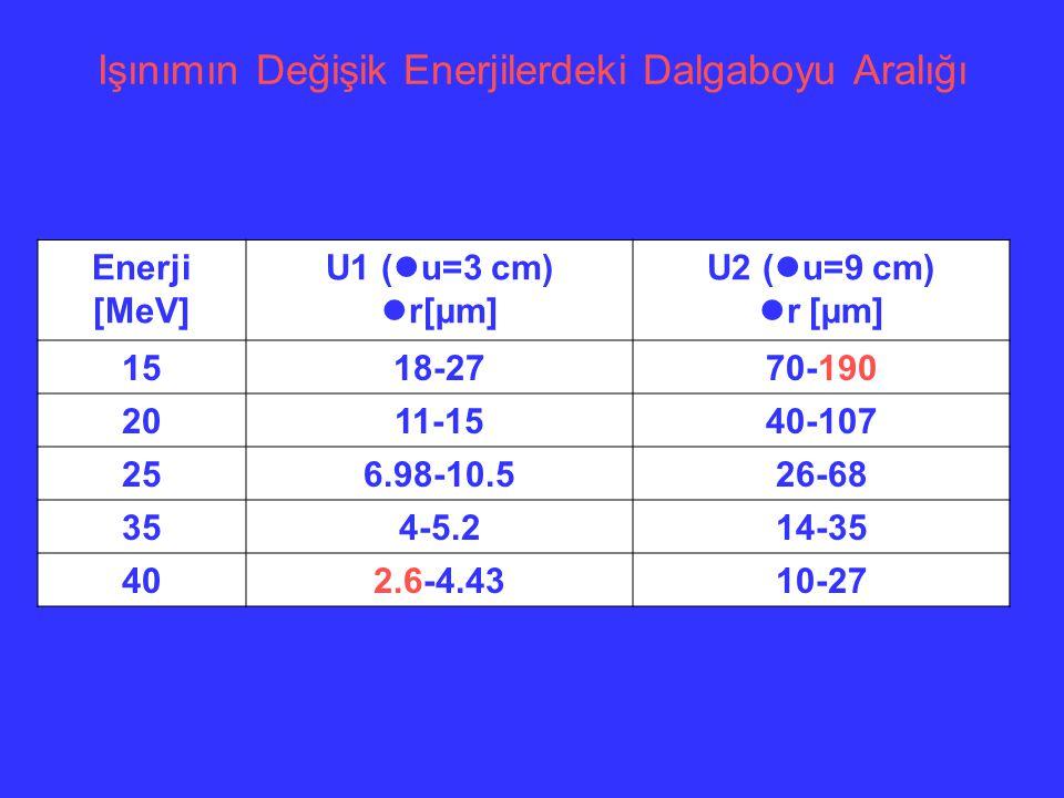 Işınımın Değişik Enerjilerdeki Dalgaboyu Aralığı Enerji [MeV] U1 ( u=3 cm) r[µm] U2 ( u=9 cm) r [µm] 1518-2770-190 2011-1540-107 256.98-10.526-68 354-