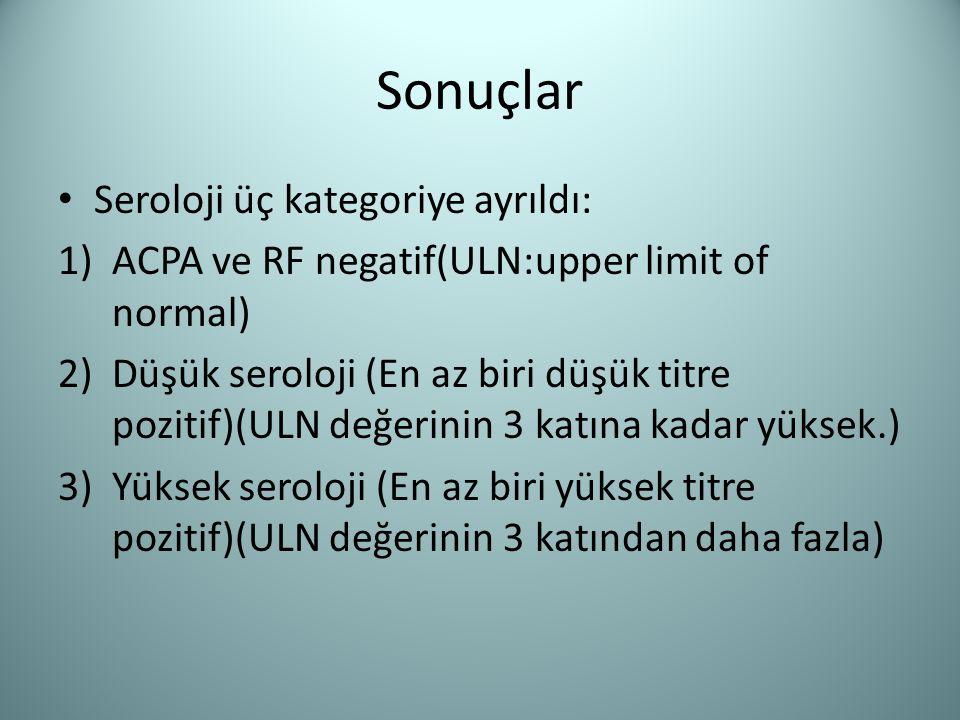 Sonuçlar Seroloji üç kategoriye ayrıldı: 1)ACPA ve RF negatif(ULN:upper limit of normal) 2)Düşük seroloji (En az biri düşük titre pozitif)(ULN değerin