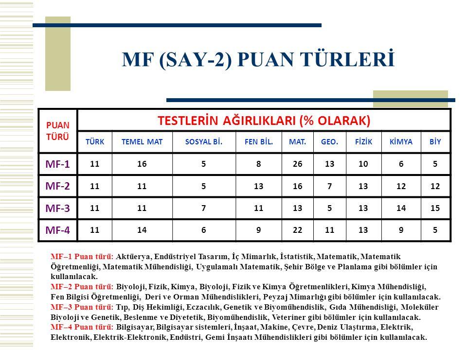 MF (SAY-2) PUAN TÜRLERİ PUAN TÜRÜ TESTLERİN AĞIRLIKLARI (% OLARAK) TÜRKTEMEL MATSOSYAL Bİ.FEN BİL.MAT.GEO.FİZİKKİMYABİY MF-1 11165826131065 MF-2 11 51