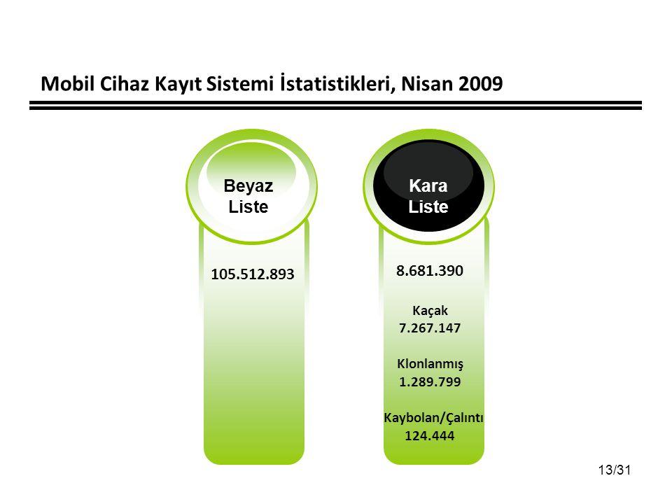 13/31 Mobil Cihaz Kayıt Sistemi İstatistikleri, Nisan 2009 105.512.893 Beyaz Liste Kara Liste 8.681.390 Kaçak 7.267.147 Klonlanmış 1.289.799 Kaybolan/