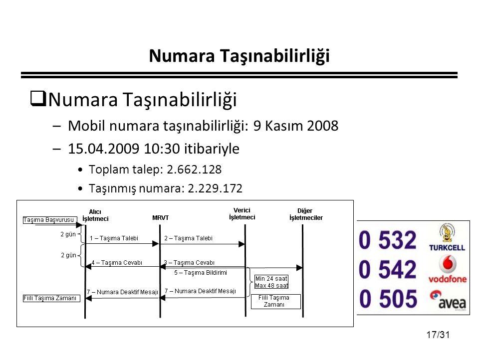 17/31 Numara Taşınabilirliği  Numara Taşınabilirliği –Mobil numara taşınabilirliği: 9 Kasım 2008 –15.04.2009 10:30 itibariyle Toplam talep: 2.662.128