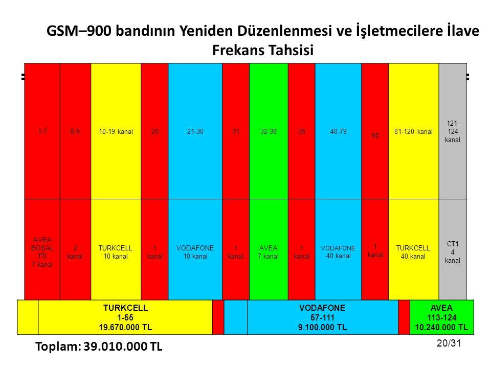 20/31 1-78-910-19 kanal2021-303132-383940-79 80 81-120 kanal 121- 124 kanal AVEA BOŞAL TTI 7 kanal 2 kanal TURKCELL 10 kanal 1 kanal VODAFONE 10 kanal