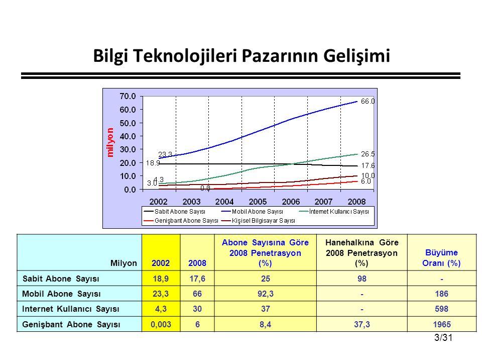 3/31 Milyon20022008 Abone Sayısına Göre 2008 Penetrasyon (%) Hanehalkına Göre 2008 Penetrasyon (%) Büyüme Oranı (%) Sabit Abone Sayısı18,917,62598- Mo