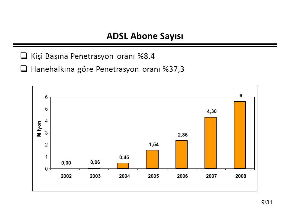 9/31 ADSL Abone Sayısı  Kişi Başına Penetrasyon oranı %8,4  Hanehalkına göre Penetrasyon oranı %37,3 0,00 0,06 0,45 1,54 2,35 4,30 6 0 1 2 3 4 5 6 2