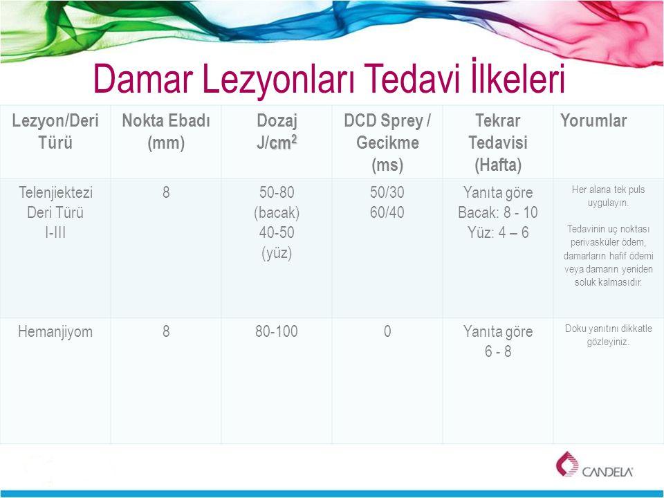 Lezyon/Deri Türü Nokta Ebadı (mm) Dozaj cm 2 J/cm 2 DCD Sprey / Gecikme (ms) Tekrar Tedavisi (Hafta) Yorumlar Telenjiektezi Deri Türü I-III 850-80 (ba