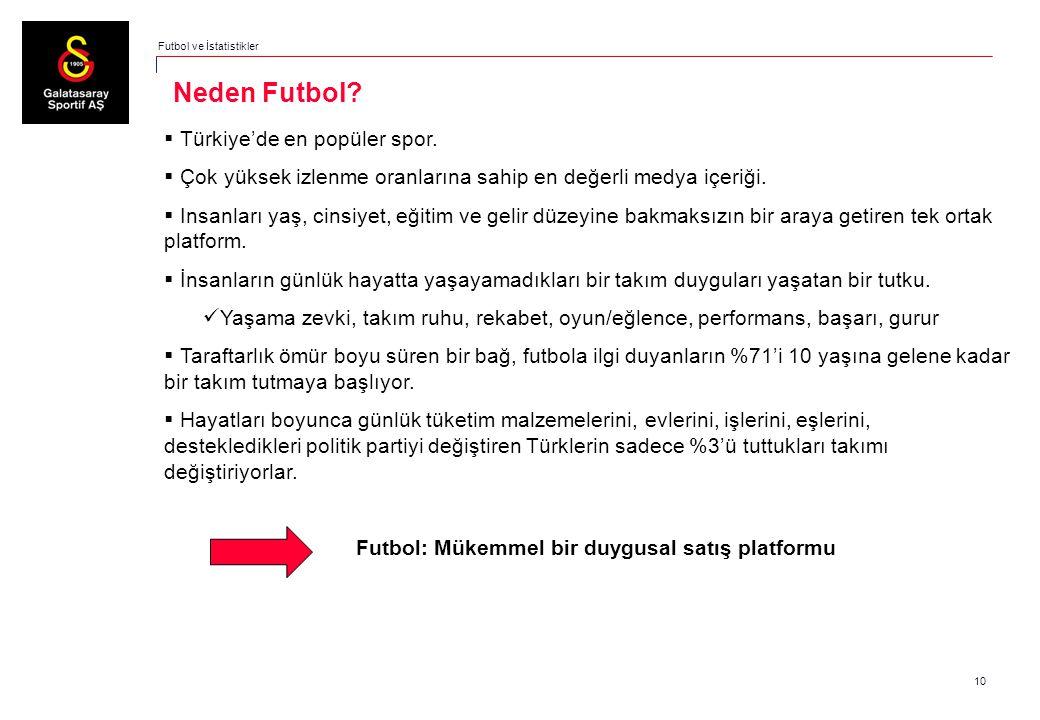 10 Neden Futbol?  Türkiye'de en popüler spor.  Çok yüksek izlenme oranlarına sahip en değerli medya içeriği.  Insanları yaş, cinsiyet, eğitim ve ge