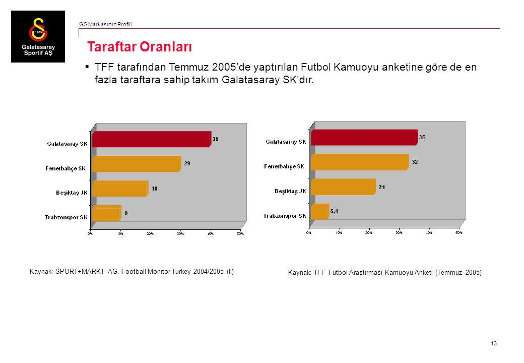 13  TFF tarafından Temmuz 2005'de yaptırılan Futbol Kamuoyu anketine göre de en fazla taraftara sahip takım Galatasaray SK'dır. Taraftar Oranları GS