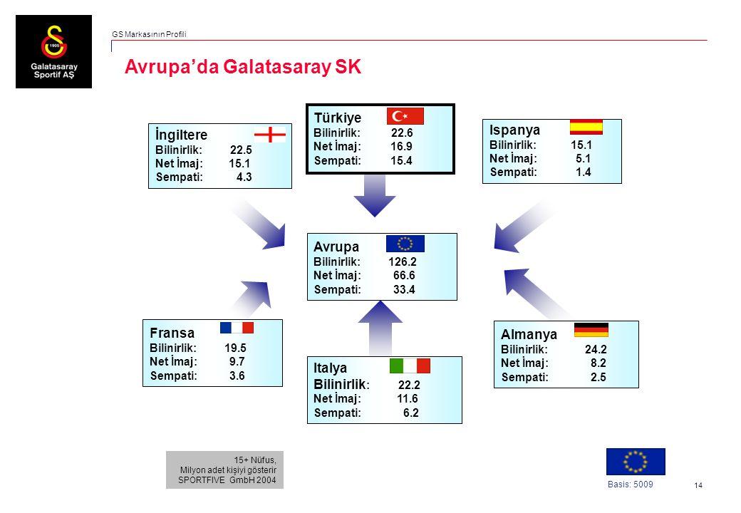 14 Avrupa'da Galatasaray SK 15+ Nüfus, Milyon adet kişiyi gösterir SPORTFIVE GmbH 2004 Basis: 5009 Avrupa Bilinirlik: 126.2 Net İmaj: 66.6 Sempati: 33