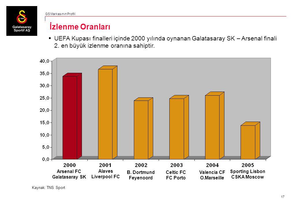 17  UEFA Kupası finalleri içinde 2000 yılında oynanan Galatasaray SK – Arsenal finali 2. en büyük izlenme oranına sahiptir. İzlenme Oranları Kaynak: