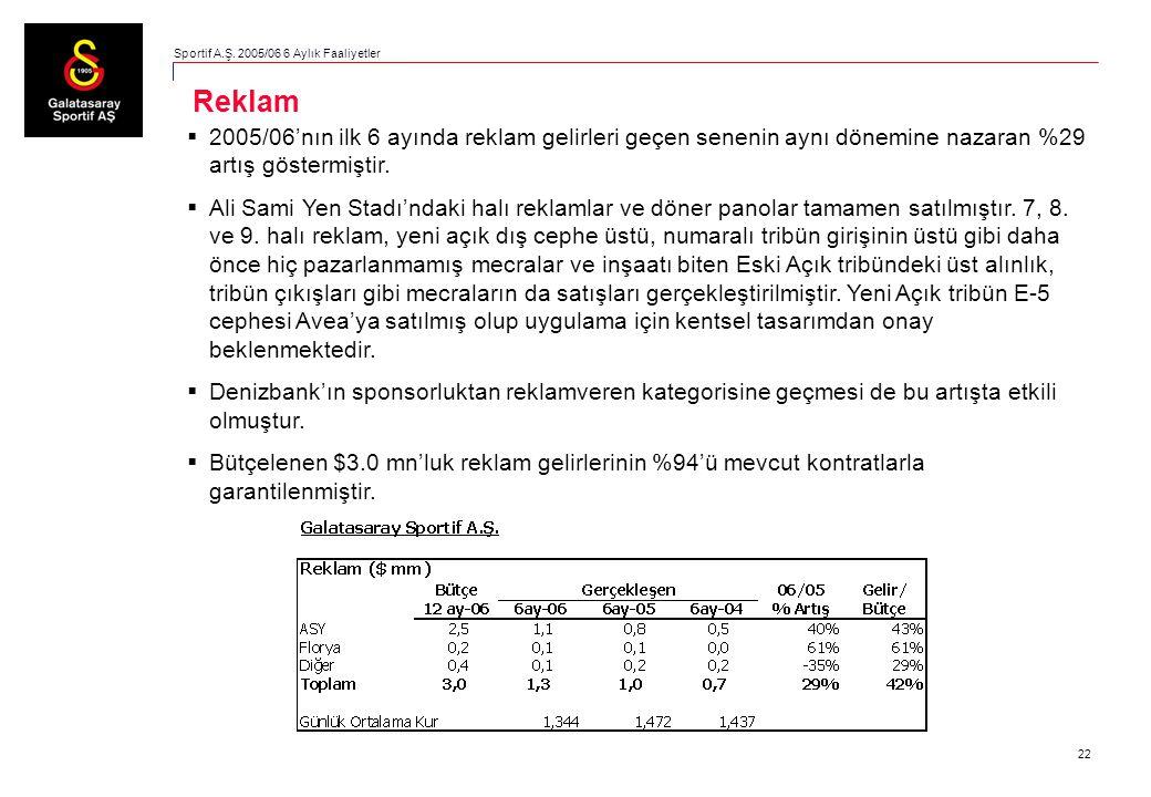 22  2005/06'nın ilk 6 ayında reklam gelirleri geçen senenin aynı dönemine nazaran %29 artış göstermiştir.  Ali Sami Yen Stadı'ndaki halı reklamlar v