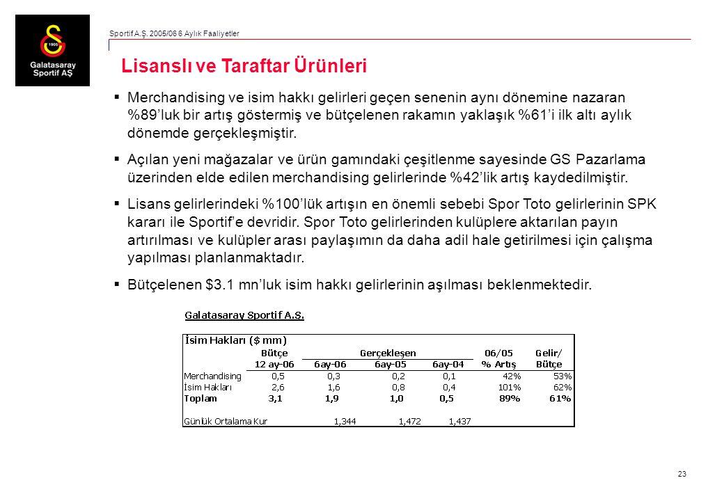 23  Merchandising ve isim hakkı gelirleri geçen senenin aynı dönemine nazaran %89'luk bir artış göstermiş ve bütçelenen rakamın yaklaşık %61'i ilk al