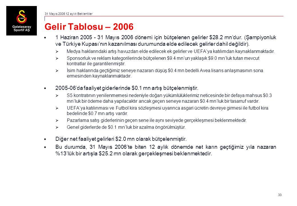 33 Gelir Tablosu – 2006  1 Haziran 2005 - 31 Mayıs 2006 dönemi için bütçelenen gelirler $28.2 mn'dur. (Şampiyonluk ve Türkiye Kupası'nın kazanılması