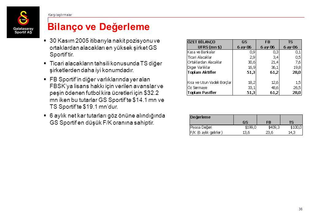 36 Bilanço ve Değerleme Karşılaştırmalar  30 Kasım 2005 itibarıyla nakit pozisyonu ve ortaklardan alacakları en yüksek şirket GS Sportif'tir.  Ticar