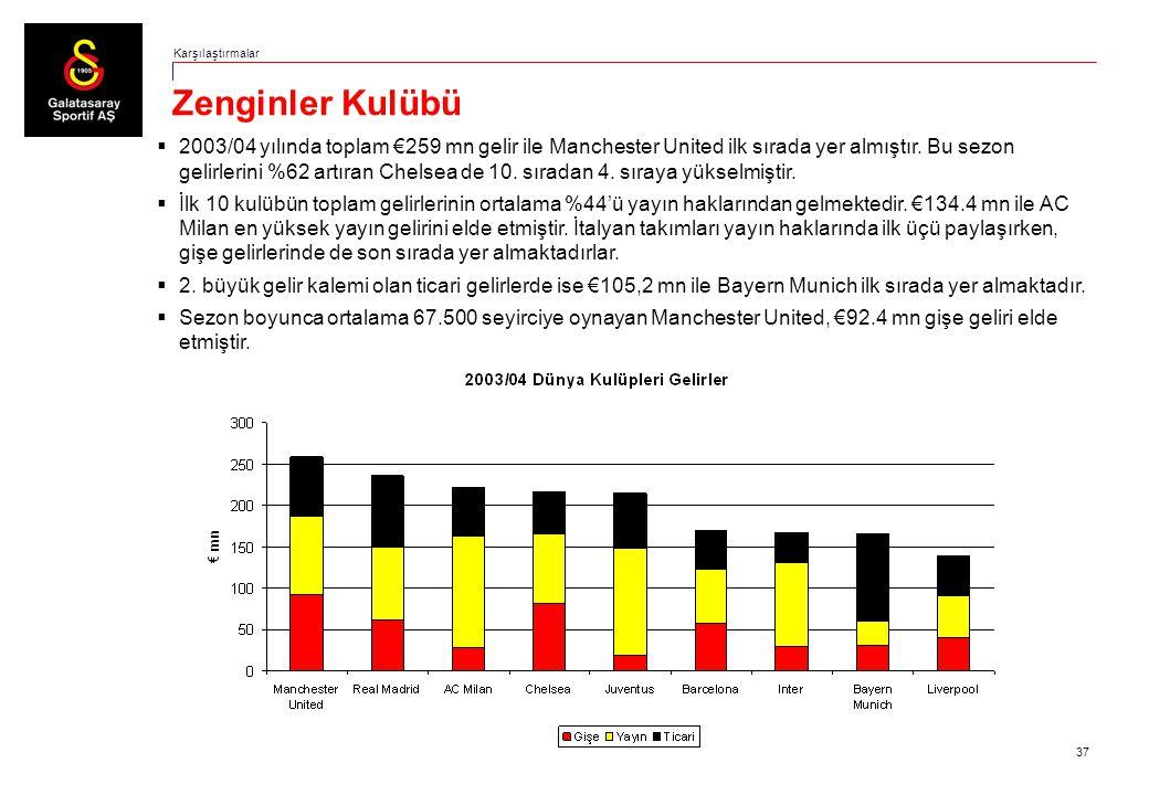 37 Zenginler Kulübü Karşılaştırmalar  2003/04 yılında toplam €259 mn gelir ile Manchester United ilk sırada yer almıştır. Bu sezon gelirlerini %62 ar