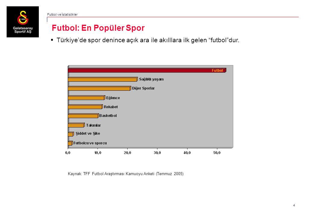 """4  Türkiye'de spor denince açık ara ile akılllara ilk gelen """"futbol""""dur. Futbol: En Popüler Spor Futbol ve İstatistikler Kaynak: TFF Futbol Araştırma"""