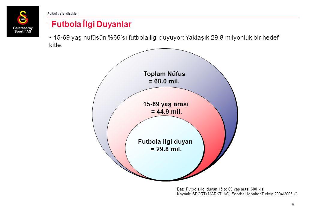 6 Puma Genç hedef kitle Cinsiyet Yaş Ortalama değer: 34,3 / 33,1 / 43,7 yaş Baz: Futbola ilgi duyan 15 to 69 yaş arası 600 kişi Kaynak: SPORT+MARKT AG, Football Monitor Turkey 2004/2005 (I) Futbol ve İstatistikler