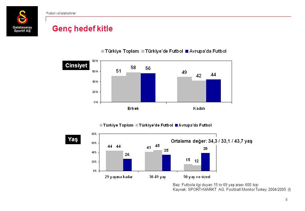 6 Puma Genç hedef kitle Cinsiyet Yaş Ortalama değer: 34,3 / 33,1 / 43,7 yaş Baz: Futbola ilgi duyan 15 to 69 yaş arası 600 kişi Kaynak: SPORT+MARKT AG