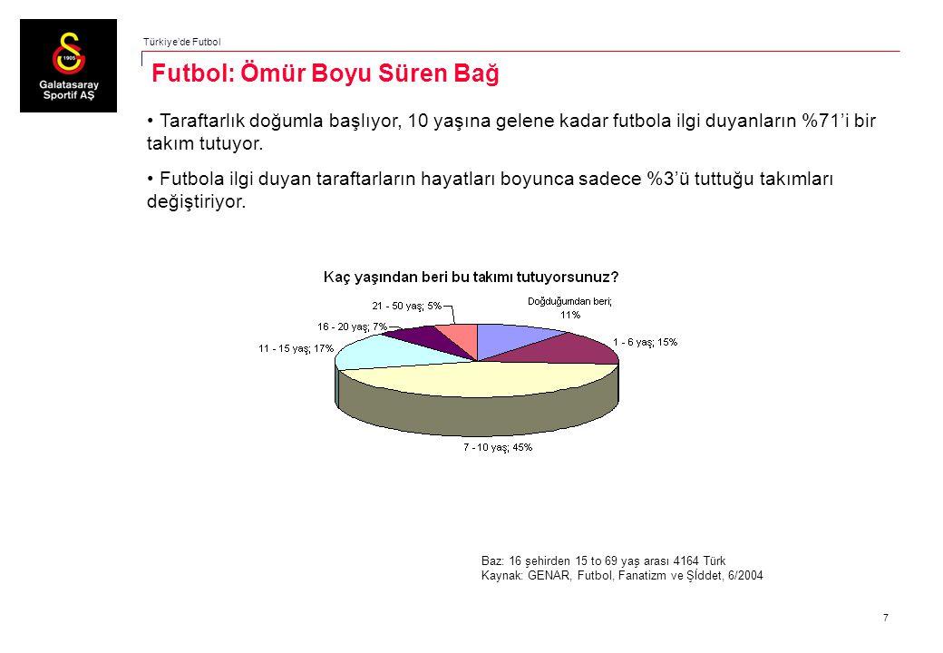 7 Taraftarlık doğumla başlıyor, 10 yaşına gelene kadar futbola ilgi duyanların %71'i bir takım tutuyor. Futbola ilgi duyan taraftarların hayatları boy