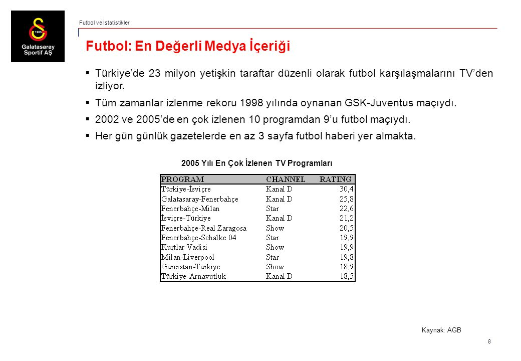 8 Futbol: En Değerli Medya İçeriği  Türkiye'de 23 milyon yetişkin taraftar düzenli olarak futbol karşılaşmalarını TV'den izliyor.  Tüm zamanlar izle