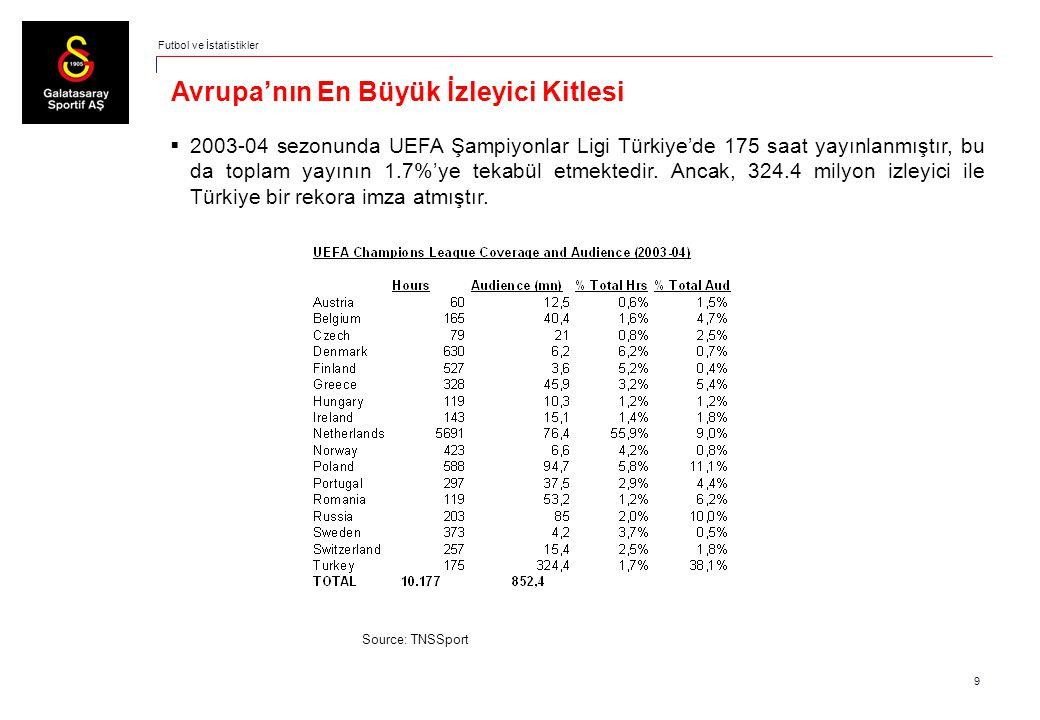 9 Avrupa'nın En Büyük İzleyici Kitlesi  2003-04 sezonunda UEFA Şampiyonlar Ligi Türkiye'de 175 saat yayınlanmıştır, bu da toplam yayının 1.7%'ye teka