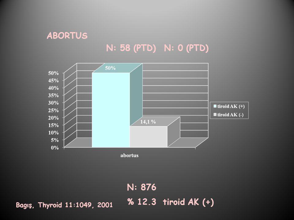 Bagış, Thyroid 11:1049, 2001 N: 876 % 12.3 tiroid AK (+) ABORTUS N: 58 (PTD)N: 0 (PTD)