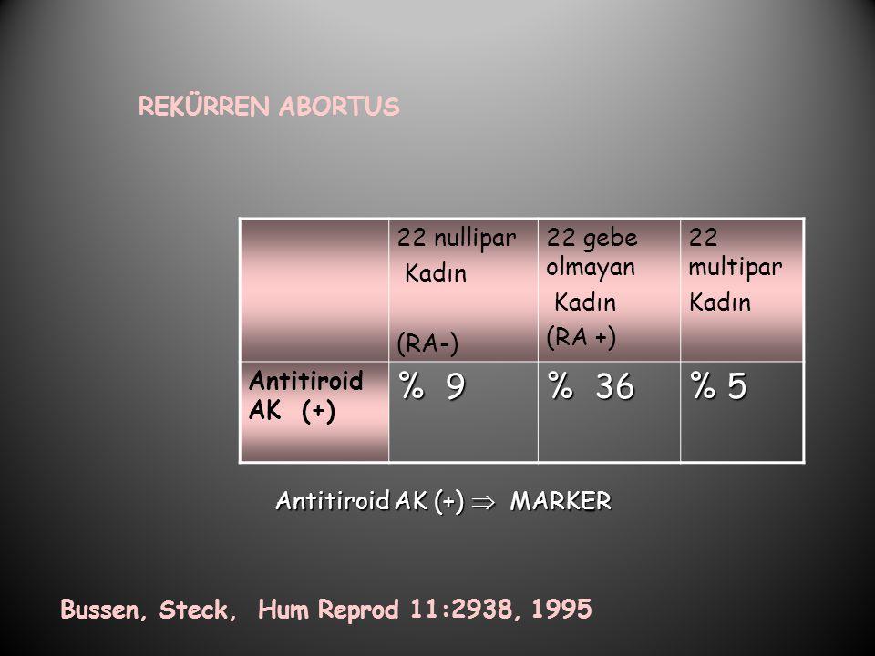 REKÜRREN ABORTUS Bussen, Steck, Hum Reprod 11:2938, 1995 22 nullipar Kadın (RA-) 22 gebe olmayan Kadın (RA +) 22 multipar Kadın Antitiroid AK (+) % 9