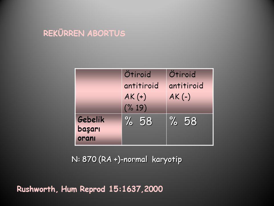 REKÜRREN ABORTUS Rushworth, Hum Reprod 15:1637,2000 Ötiroid antitiroid AK (+) (% 19) Ötiroid antitiroid AK (-) Gebelik başarı oranı % 58 N: 870 (RA +)