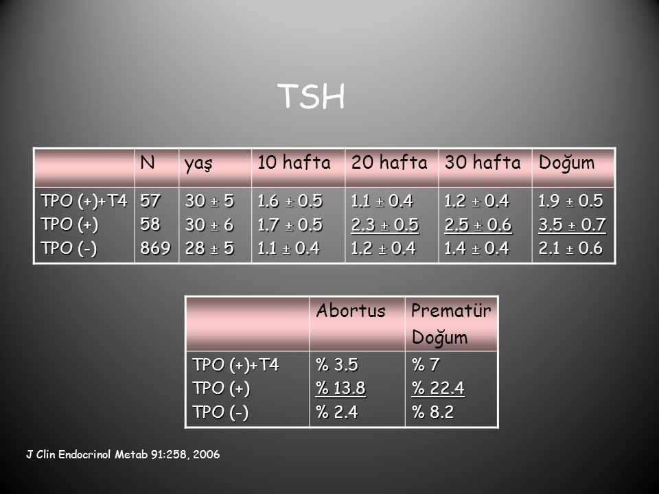 TSH Nyaş10 hafta20 hafta30 haftaDoğum TPO (+)+T4 TPO (+) TPO (-) 5758869 30  5 30  6 28  5 1.6  0.5 1.7  0.5 1.1  0.4 2.3  0.5 1.2  0.4 2.5 