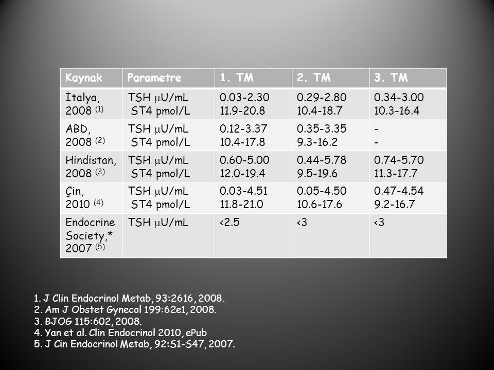KaynakParametre1. TM2. TM3. TM İtalya, 2008 (1) TSH  U/mL ST4 pmol/L 0.03-2.30 11.9-20.8 0.29-2.80 10.4-18.7 0.34-3.00 10.3-16.4 ABD, 2008 (2) TSH 