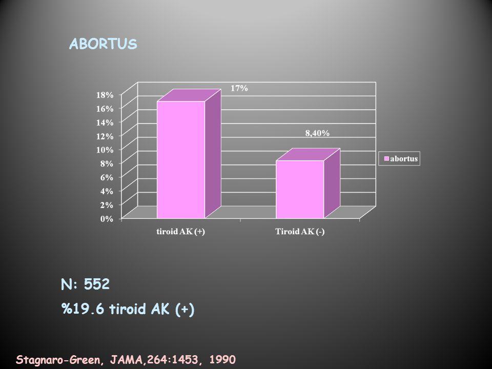 N: 552 %19.6 tiroid AK (+) Stagnaro-Green, JAMA,264:1453, 1990 ABORTUS