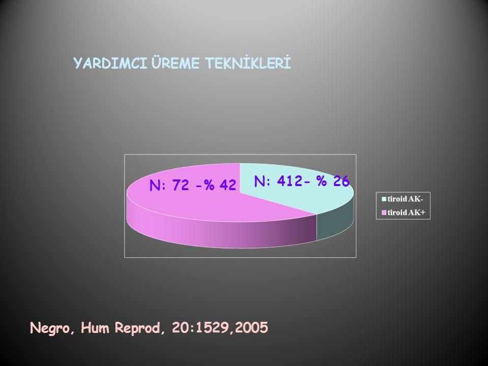 YARDIMCI ÜREME TEKNİKLERİ Negro, Hum Reprod, 20:1529,2005 N: 72 -% 42 N: 412- % 26
