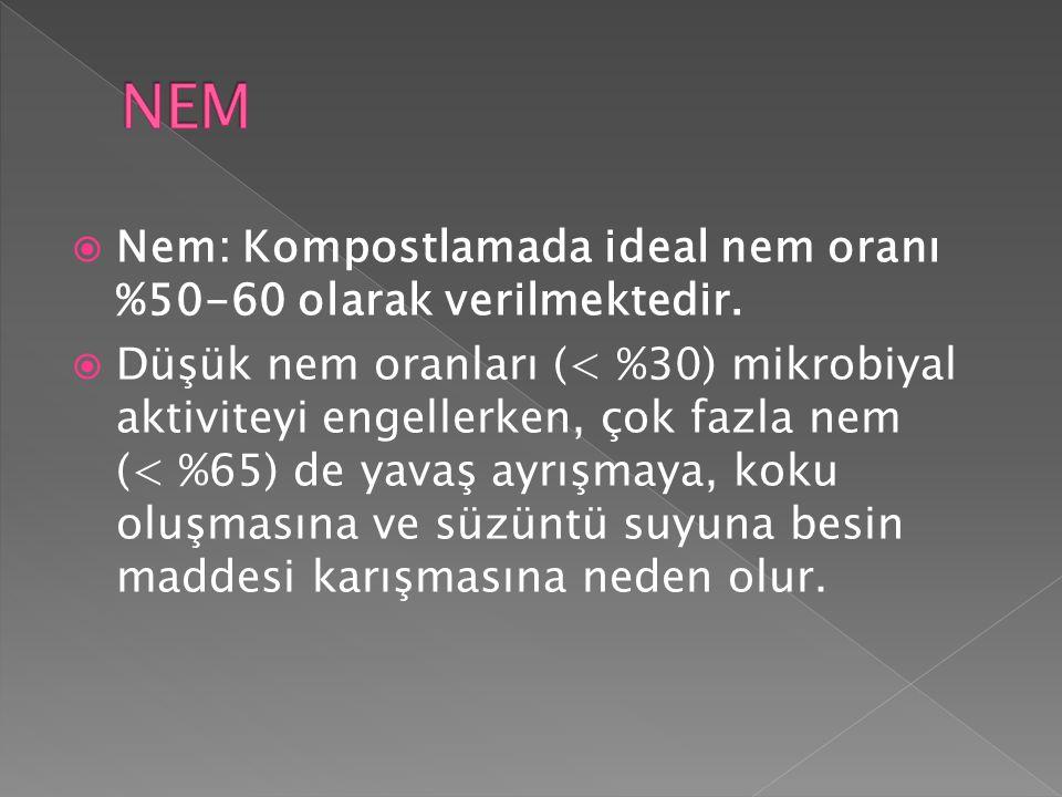  Nem: Kompostlamada ideal nem oranı %50-60 olarak verilmektedir.  Düşük nem oranları (< %30) mikrobiyal aktiviteyi engellerken, çok fazla nem (< %65