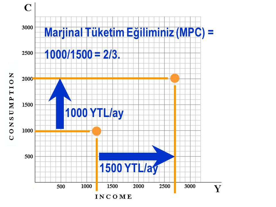Şimdi gelirinizin 2700 YTL/ay ve tüketim harcamalarınız 2000 YTL/ay Gelirde 1500 YTL/ay artış..
