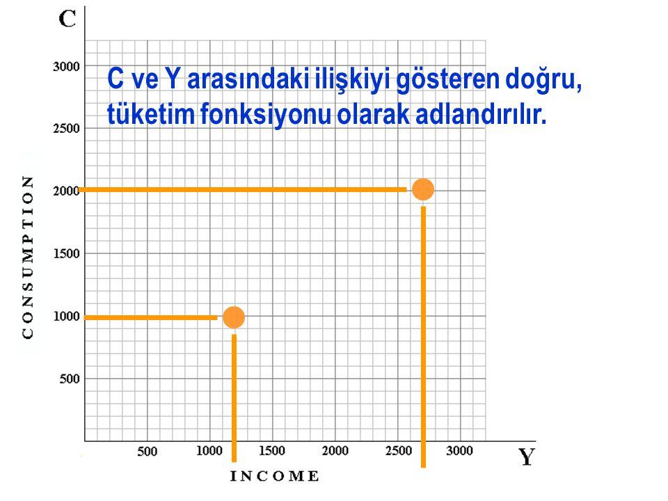 Marjinal Tüketim Eğiliminiz (MPC) = 1000/1500 = 2/3. 1500 YTL/ay 1000 YTL/ay