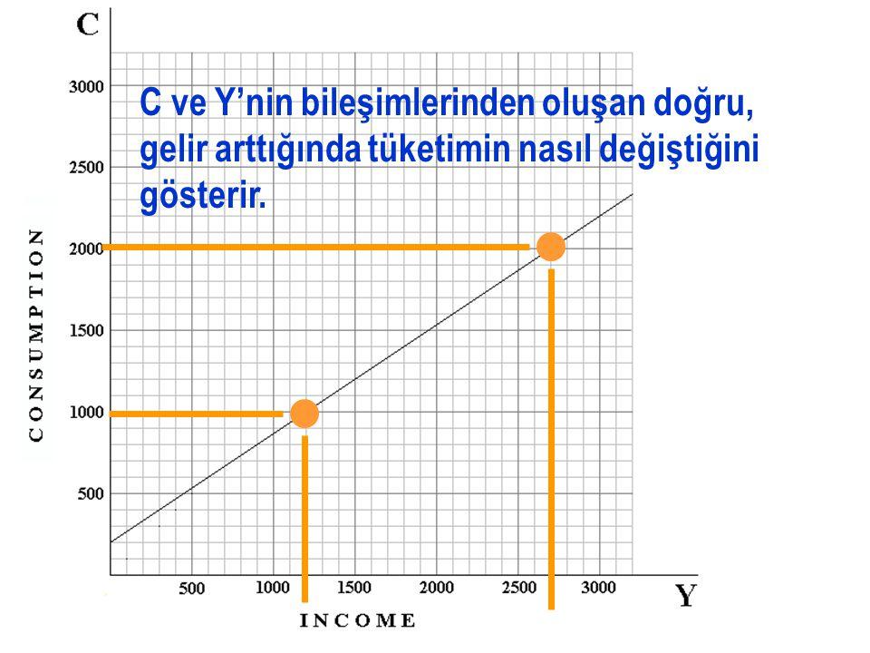 C ve Y arasındaki ilişkiyi gösteren doğru, tüketim fonksiyonu olarak adlandırılır.