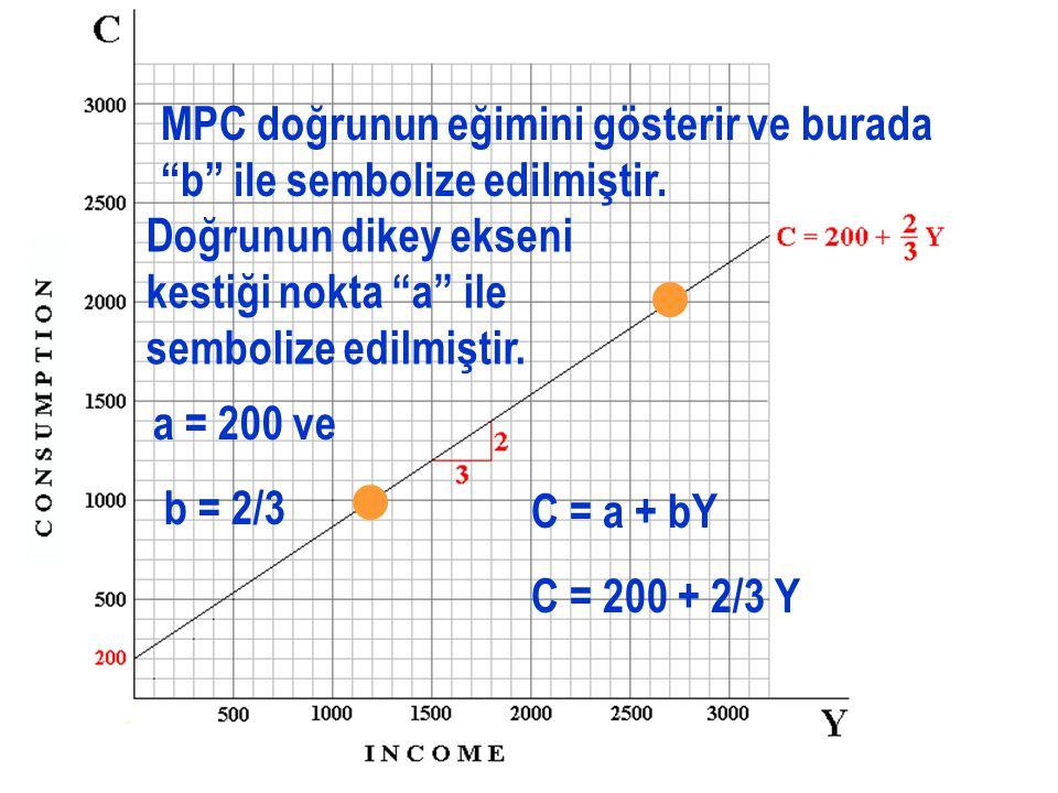 C ve Y'nin bileşimlerinden oluşan doğru, gelir arttığında tüketimin nasıl değiştiğini gösterir.