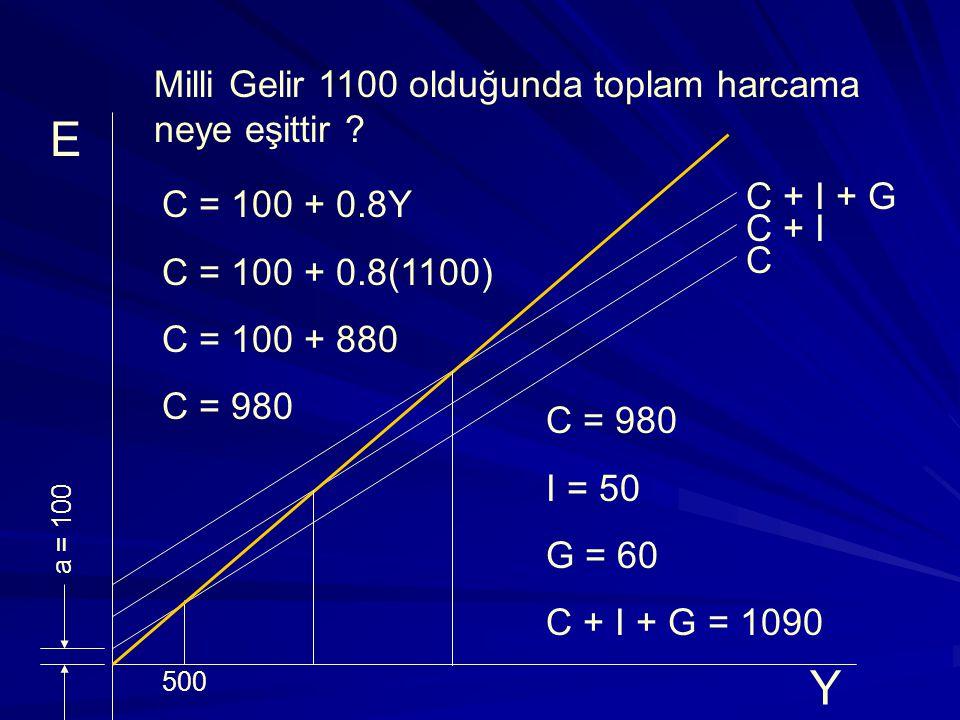 Denge Milli Gelir C =100 + 0.6Y I=40 ise Denge Milli Gelir .