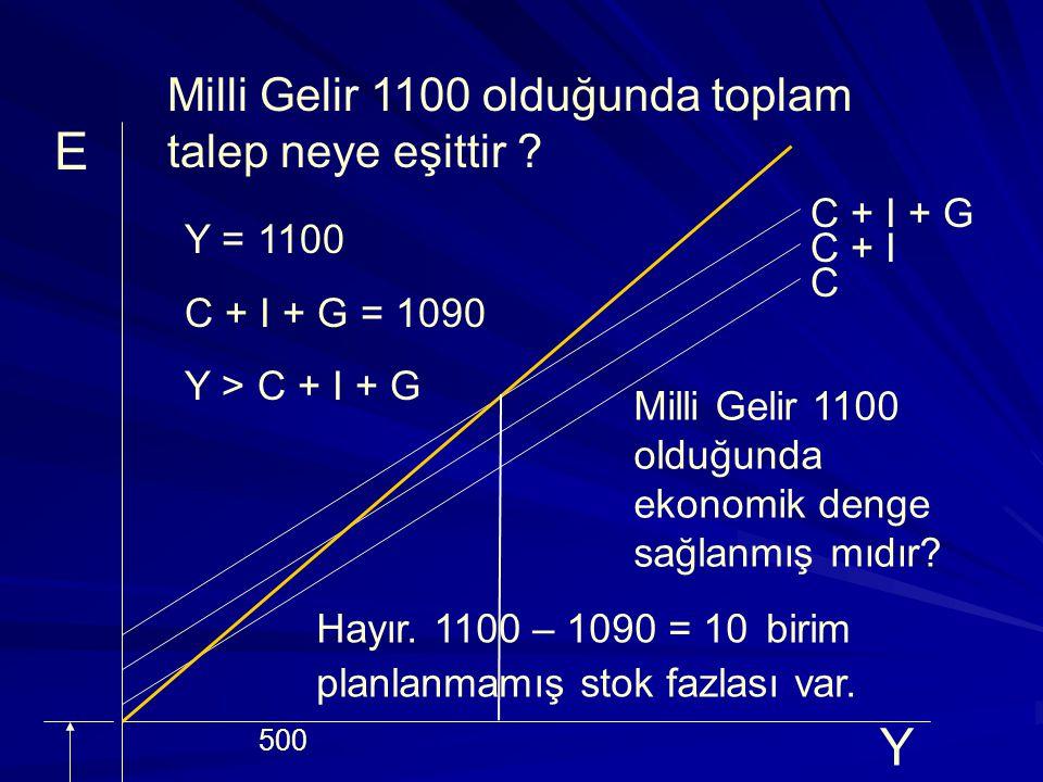 Milli Gelir 1100 olduğunda toplam harcama neye eşittir .