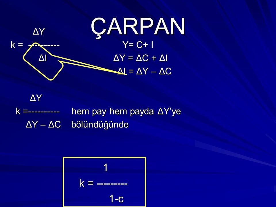ÇARPAN ΔY = k ΔI ΔY ΔY k =---------- ΔI ΔI