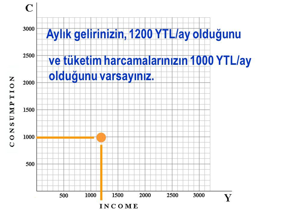 Marjinal tüketim eğilimi (MPC) tüketimdeki değişmenin gelirdeki değişmeye oranı biçiminde tanımlanmaktadır: Tüketimdeki Değişme  C Tüketimdeki Değişme  C MPC=------------------------------ = ------- Gelirdeki Değişme  Y Gelirdeki Değişme  Y